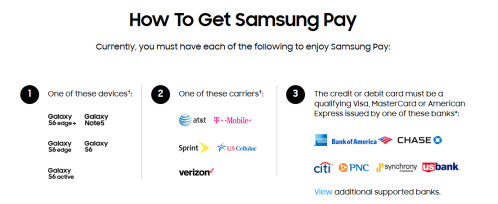 Where you can get Samsung Pay