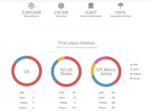 Verizon finishes on top of RootMetrics' second half 2015 Mobile Network Performance test