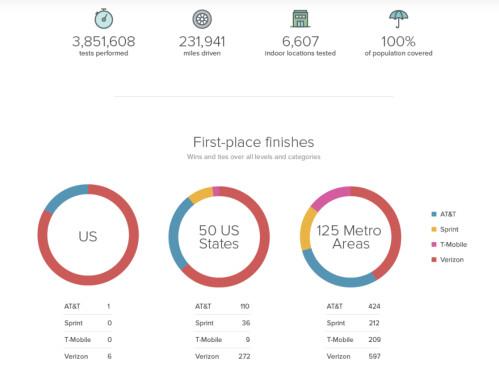 Verizon finishes on top of RootMetrics' second half 2015 Mobile Network Performance test