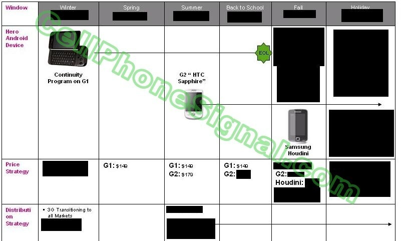 We wonder what's hiding there behind those black areas - HTC Hero revealed, info on Samsung Houdini leaked – attack of the Androids