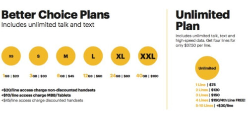 Sprint is offering its Better Choice plans and an Unlimited plan for those who don't want to be throttled