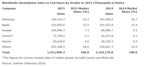 Samsung and Android are on top during the fourth quarter and all of 2015