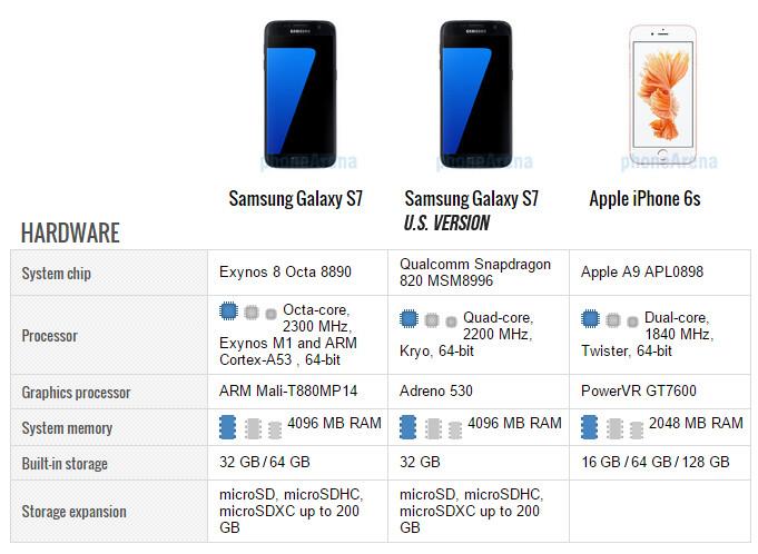 Samsung Galaxy S7 vs iPhone 6s: first look | PhoneArena