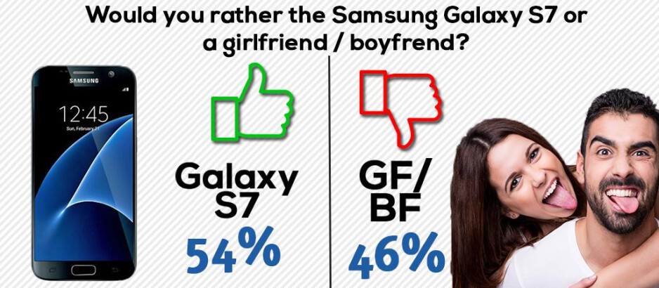Did you know: 54% of people would rather have the new Galaxy S7 than a girlfriend or boyfriend!