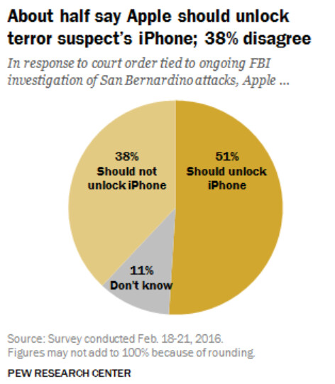 A majority of Americans believe that Apple should unlock the San Bernardino terrorist's Apple iPhone 5c