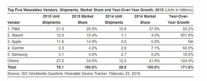 IDC estimates a 171.6% growth for the wearable market in 2015, FitBit is still king of the hill
