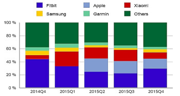 IDC estimates a 171.6  growth for the wearable market in 2015, FitBit is still king of the hill