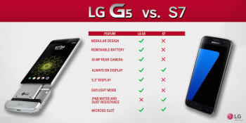LG sends out questionable G5 vs. Galaxy S7 infographic
