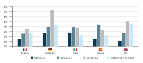 In Europe, the Samsung Galaxy S5 accounts for more web traffic than the Samsung Galaxy S6 and Galaxy S6 edge
