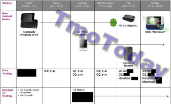 The image reveals the Samsung Houdini, the G1 V2, aka Bigfoot, and the Motorola Morrison
