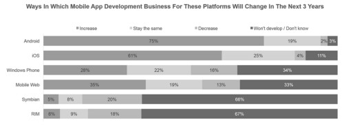 75% of Android developers are bullish about the platform over the next three years