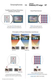 4-new-smartphone-features-MWC-2016-pick-Samsung-Dual-Pixel-autofocus