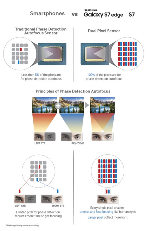 Samsung's Dual Pixel auto focus technology