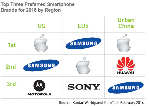 Kantar: Apple still the most preferred smartphone brand in the US, but Samsung leads in the EU5