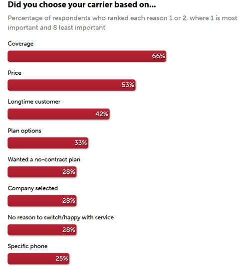 T-Mobile tops Computerworld survey