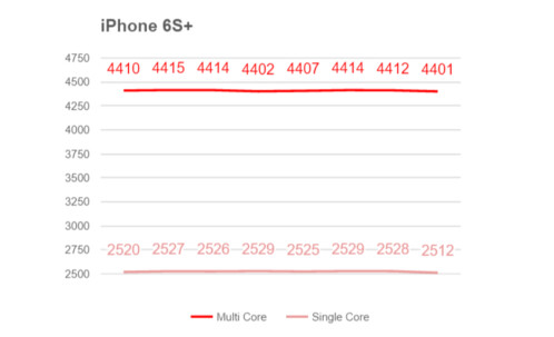 Results of benchmark tests on various chipsets and devices