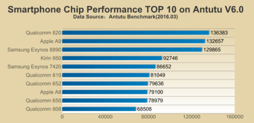 Snapdragon 820 scores highest among CPUs