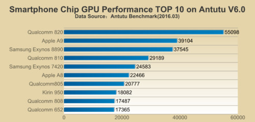 The chipset's Adreno 530 GPU also topped the list
