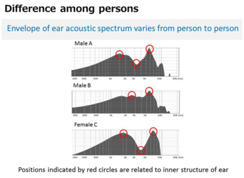 Sound is carried differently in the ear canal by every individual person