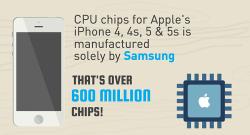Infographic reveals real size of Samsung