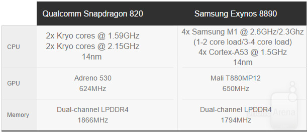 Samsung Galaxy S7: Snapdragon 820 vs Exynos 8890 flavors compared