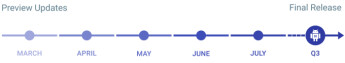 Android N Developer Preview timeline
