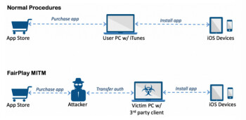 The FairPlay MITM attack uses Apple's DRM system to install malicious apps on an iOS device