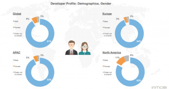 Did you know: just 6  of mobile app developers are women, and other interesting facts