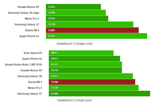 How the Mi 5 stacks up on Geekbench 3 with single-core on top and multi-core on bottom