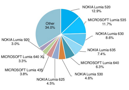 The Lumia 520 remains the most actively used Windows Phone