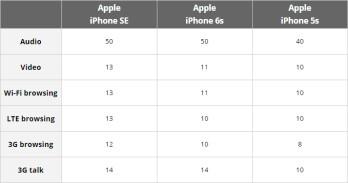Come è il SE iPhone meglio di mio fidato iPhone 5s? Ecco perché si dovrebbe considerare l'aggiornamento