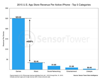 Report: the average iPhone owner in the US spends about $35 per year in the App Store