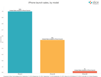Apple iPhone SE: first weekend online sales estimated at just 3  compared to iPhone 6 launch