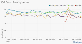Analysis shows iOS 9.3 is the most secure new iOS release in years