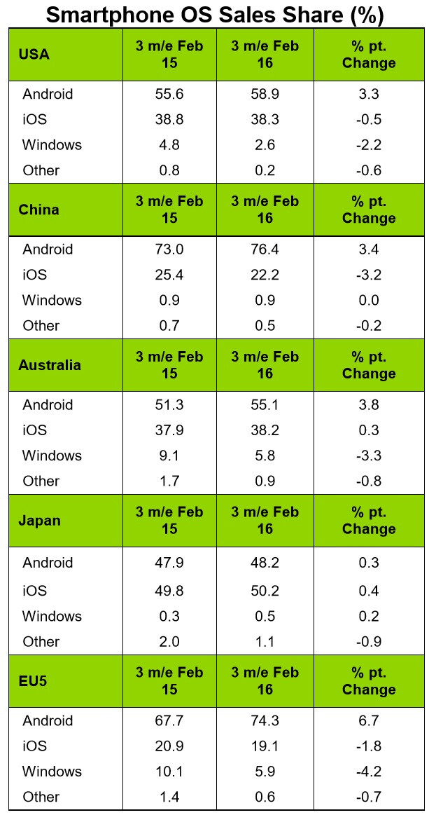 Kantar: Apple's iPhone is losing market share in the US, Europe, and China