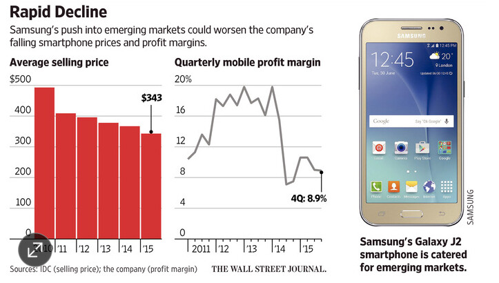 As Samsung cuts prices in emerging markets, sales rise but margins drop - WSJ: Samsung winning back customers in emerging markets, but at a cost
