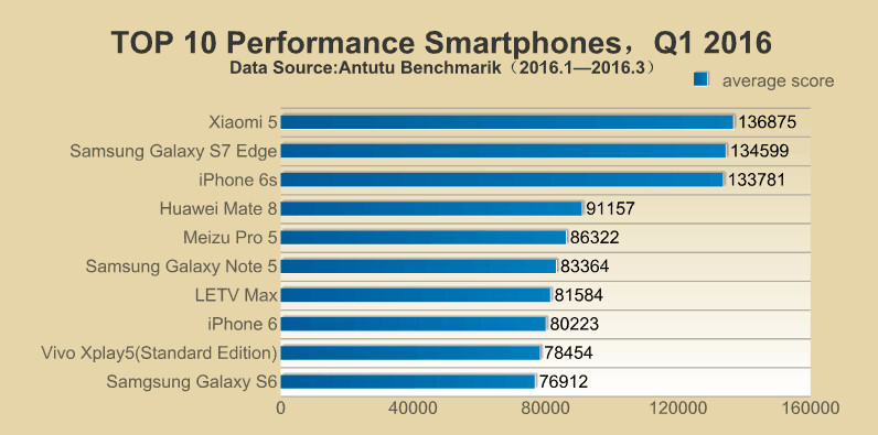 AnTuTu reports the 10 fastest phones for Q1: we have a new winner