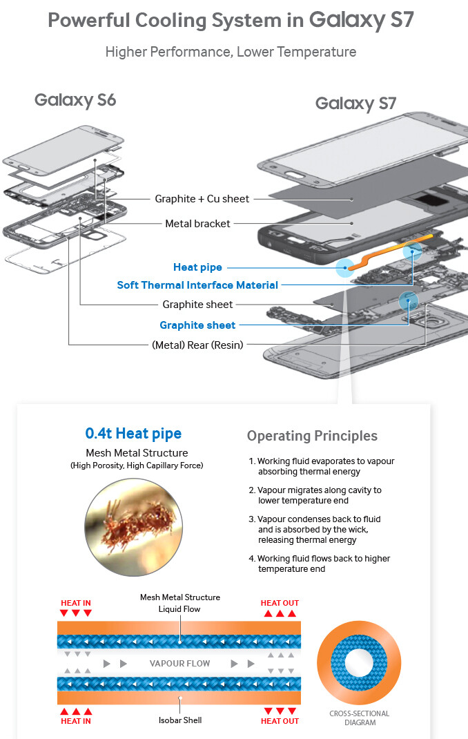 Samsung details how it engineered the unique cooling system in the Galaxy S7 and S7 edge