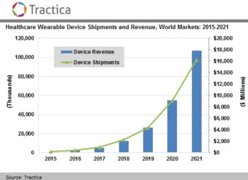 Sales of wearable devices for healthcare will bring in $17.8 billion in annual revenue by 2021