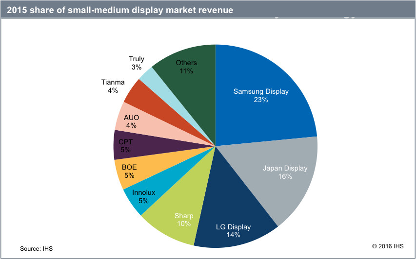 Samsung Display's AMOLED panels lead the market, could dominate the future