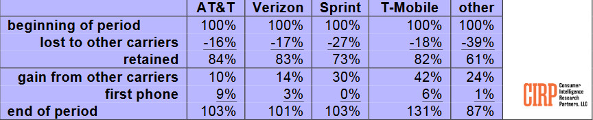 42% of new phone activations on T-Mobile last quarter are believed to have come from those switching from a rival carrier - 42% of T-Mobile's Q1 new phone activations came from rivals