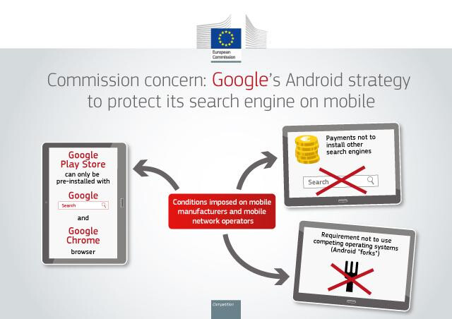European Commission presses charges against Google for anti-competitive behavior