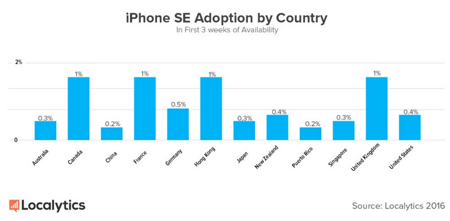 The Apple iPhone SE has found a home in the U.K., France, Hong Kong and Canada - Here are the countries where the Apple iPhone SE is selling well