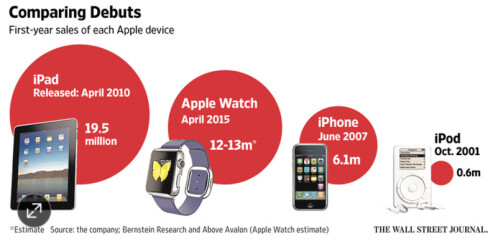 Apple Watch sells twice as many units in its rookie year as the Apple iPhone did