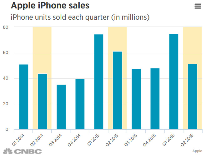 Apple reports its first year-over-year quarterly decline in iPhone sales - Apple stock falls under $100 as the company reports lower iPhone sales for the first time