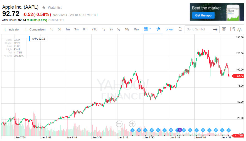 Apple's shares from the day the first Apple iPhone launched, to present. Chart courtesy of Yahoo Finance - Apple shares hit 52 week low on Friday as stock remains pressured by sellers