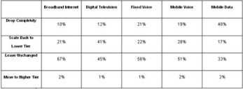 Consumers more likely to drop mobile data service than home broadband