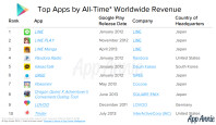 top-apps-revenue-play-store