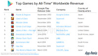 top-games-revenue-play-store