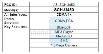 Samsung U450 passes the FCC, adds MediaFLO TV service